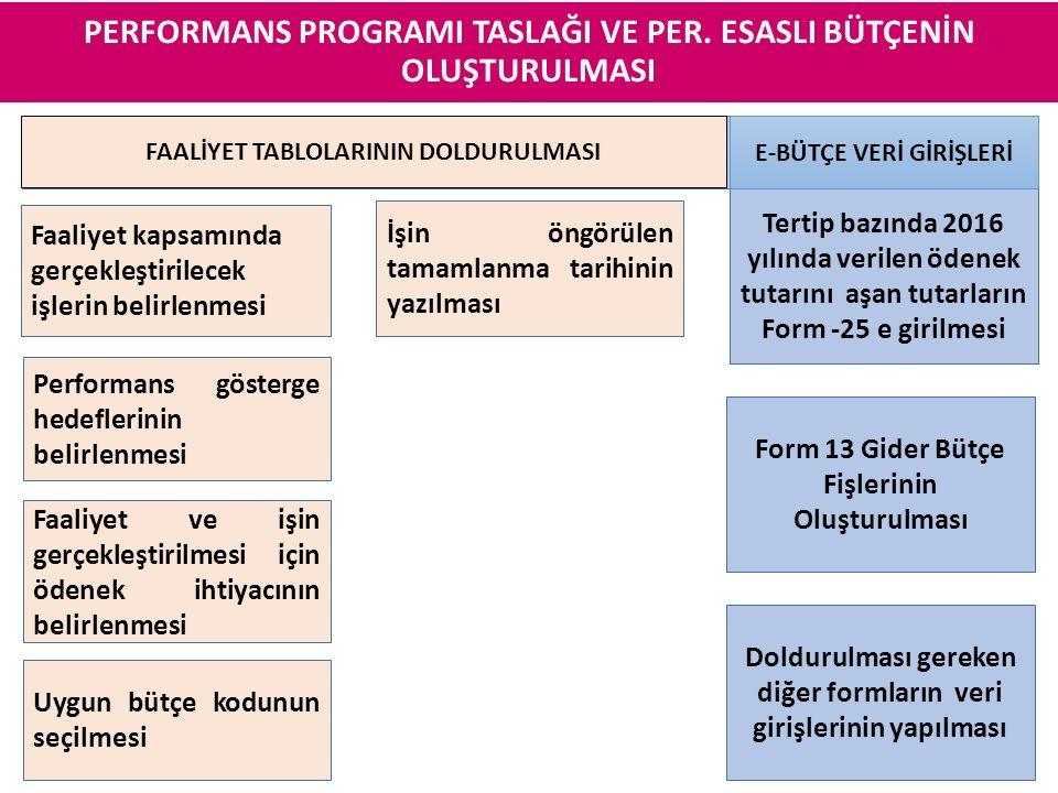 Faaliyet kapsamında gerçekleştirilecek işlerin belirlenmesi Tertip bazında 2016 yılında verilen ödenek tutarını aşan tutarların Form -25 e girilmesi F