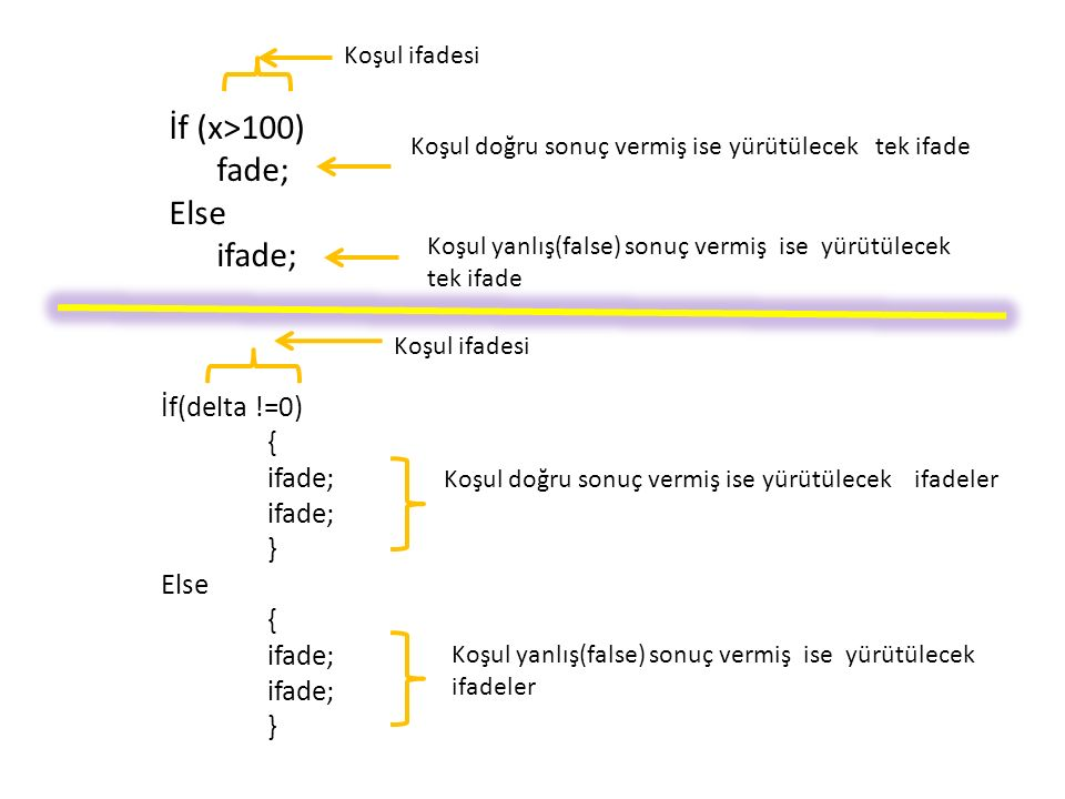 İf (x>100) fade; Else ifade; Koşul ifadesi Koşul doğru sonuç vermiş ise yürütülecek tek ifade Koşul yanlış(false) sonuç vermiş ise yürütülecek tek ifade İf(delta !=0) { ifade; } Else { ifade; } Koşul doğru sonuç vermiş ise yürütülecek ifadeler Koşul yanlış(false) sonuç vermiş ise yürütülecek ifadeler Koşul ifadesi