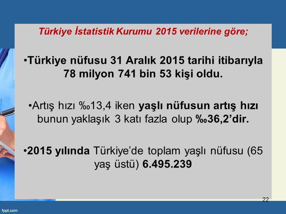 Türkiye İstatistik Kurumu 2015 verilerine göre; Türkiye nüfusu 31 Aralık 2015 tarihi itibarıyla 78 milyon 741 bin 53 kişi oldu.