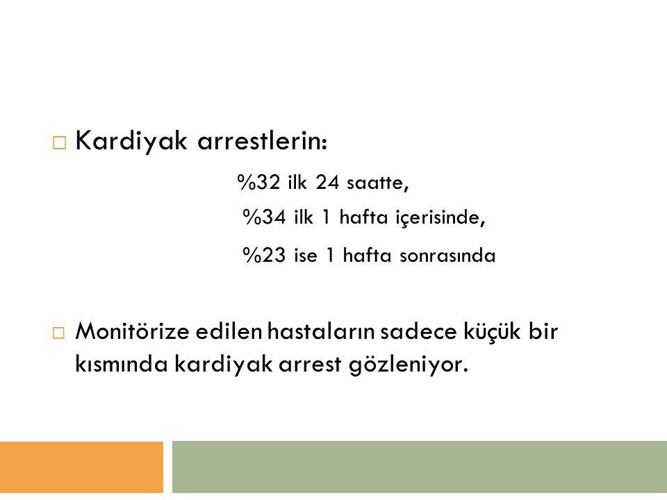  Kardiyak arrestlerin: %32 ilk 24 saatte, %34 ilk 1 hafta içerisinde, %23 ise 1 hafta sonrasında  Monitörize edilen hastaların sadece küçük bir kısmında kardiyak arrest gözleniyor.