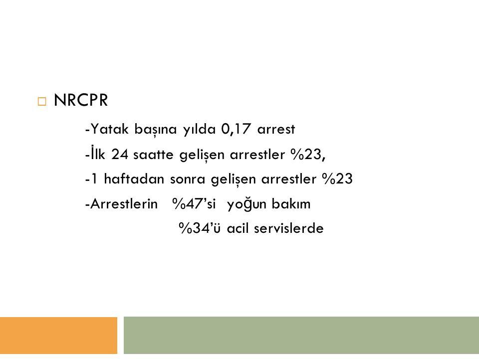  NRCPR -Yatak başına yılda 0,17 arrest - İ lk 24 saatte gelişen arrestler %23, -1 haftadan sonra gelişen arrestler %23 -Arrestlerin %47'si yo ğ un bakım %34'ü acil servislerde