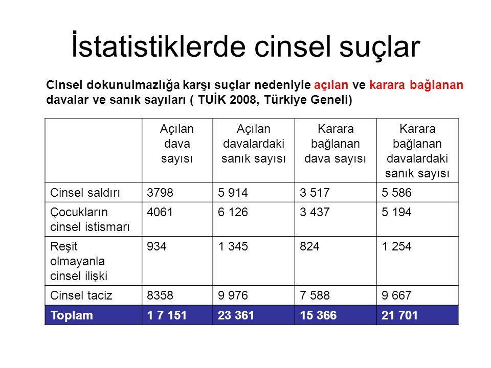 İstatistiklerde cinsel suçlar Cinsel dokunulmazlığa karşı suçlar nedeniyle açılan ve karara bağlanan davalar ve sanık sayıları ( TUİK 2008, Türkiye Geneli) Açılan dava sayısı Açılan davalardaki sanık sayısı Karara bağlanan dava sayısı Karara bağlanan davalardaki sanık sayısı Cinsel saldırı37985 9143 5175 586 Çocukların cinsel istismarı 40616 1263 4375 194 Reşit olmayanla cinsel ilişki 9341 3458241 254 Cinsel taciz83589 9767 5889 667 Toplam1 7 15123 36115 36621 701