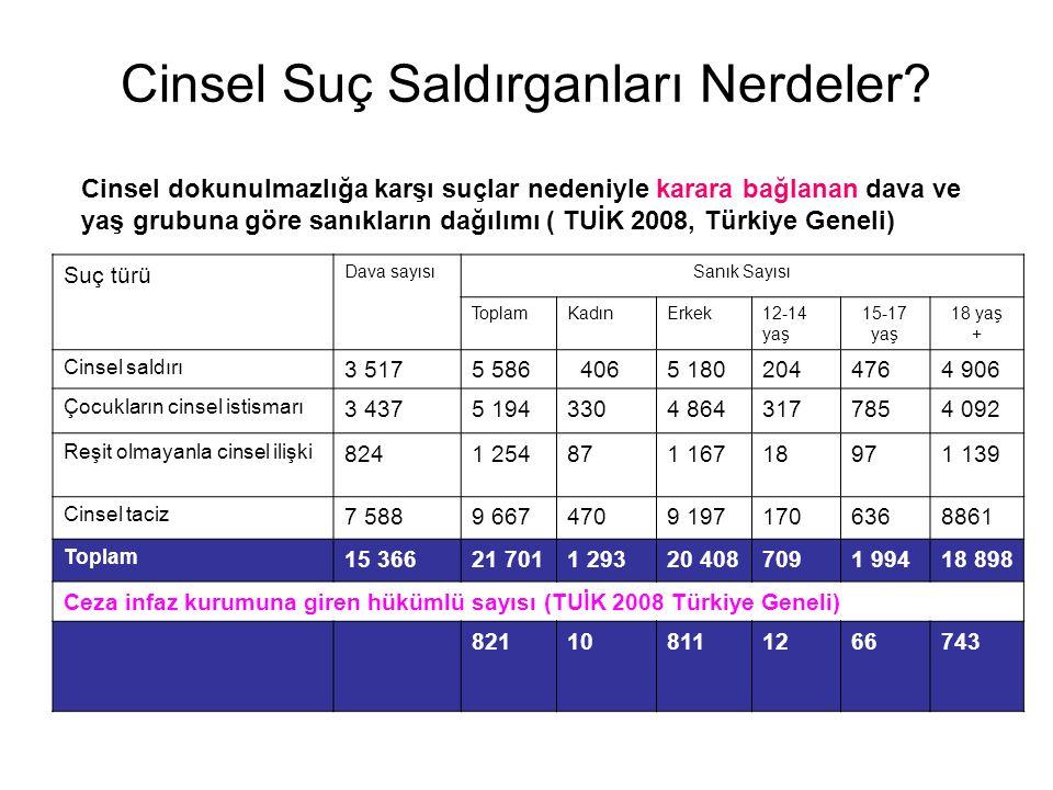 Sanık yaşı; –12–14 arasında ise; cezaevine girme oranı %1.7 –15–17 arasında ise; cezaevine girme oranı %3.3 –18 ve üzerinde ise; cezaevine girme oranı % 3.9 Cinsel Suç Saldırganları Nerdeler.
