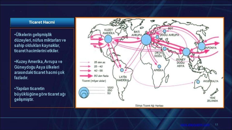 12 Ticaret Hacmi Ülkelerin gelişmişlik düzeyleri, nüfus miktarları ve sahip oldukları kaynaklar, ticaret hacimlerini etkiler. Kuzey Amerika, Avrupa ve
