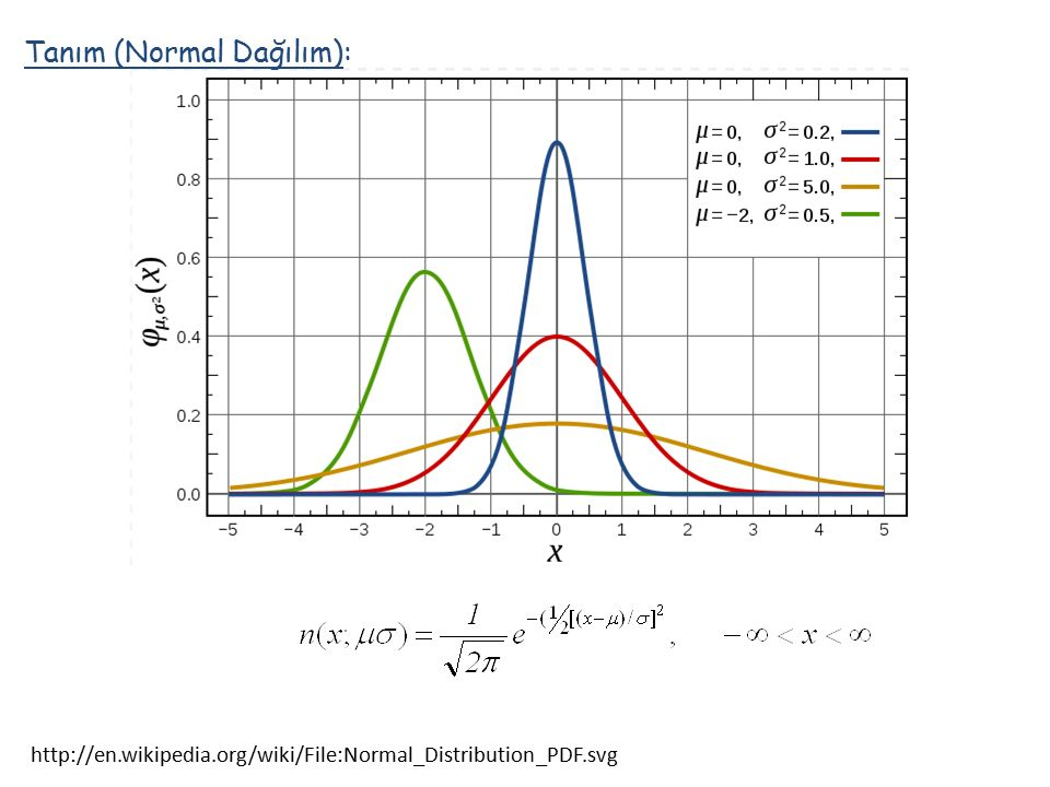 http://en.wikipedia.org/wiki/File:Normal_Distribution_PDF.svg Tanım (Normal Dağılım):