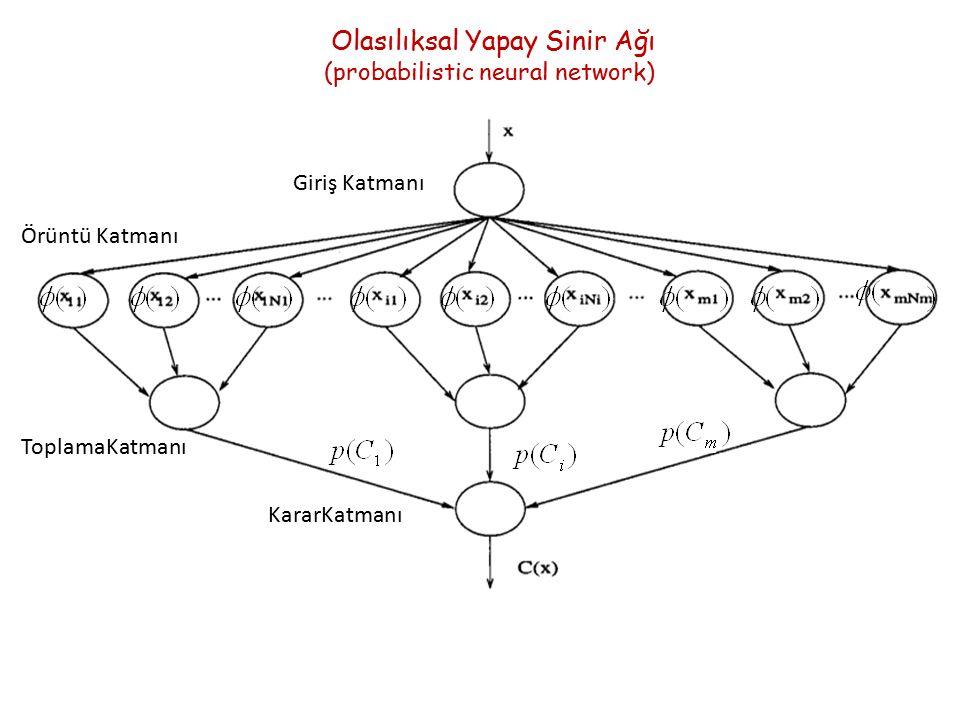 Olasılıksal Yapay Sinir Ağı (probabilistic neural network) Giriş Katmanı Örüntü Katmanı ToplamaKatmanı KararKatmanı