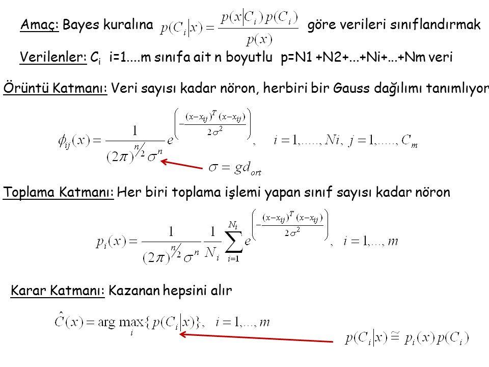 Verilenler: C i i=1....m sınıfa ait n boyutlu p=N1 +N2+...+Ni+...+Nm veri Örüntü Katmanı: Veri sayısı kadar nöron, herbiri bir Gauss dağılımı tanımlıyor Toplama Katmanı: Her biri toplama işlemi yapan sınıf sayısı kadar nöron Karar Katmanı: Kazanan hepsini alır Amaç: Bayes kuralına göre verileri sınıflandırmak