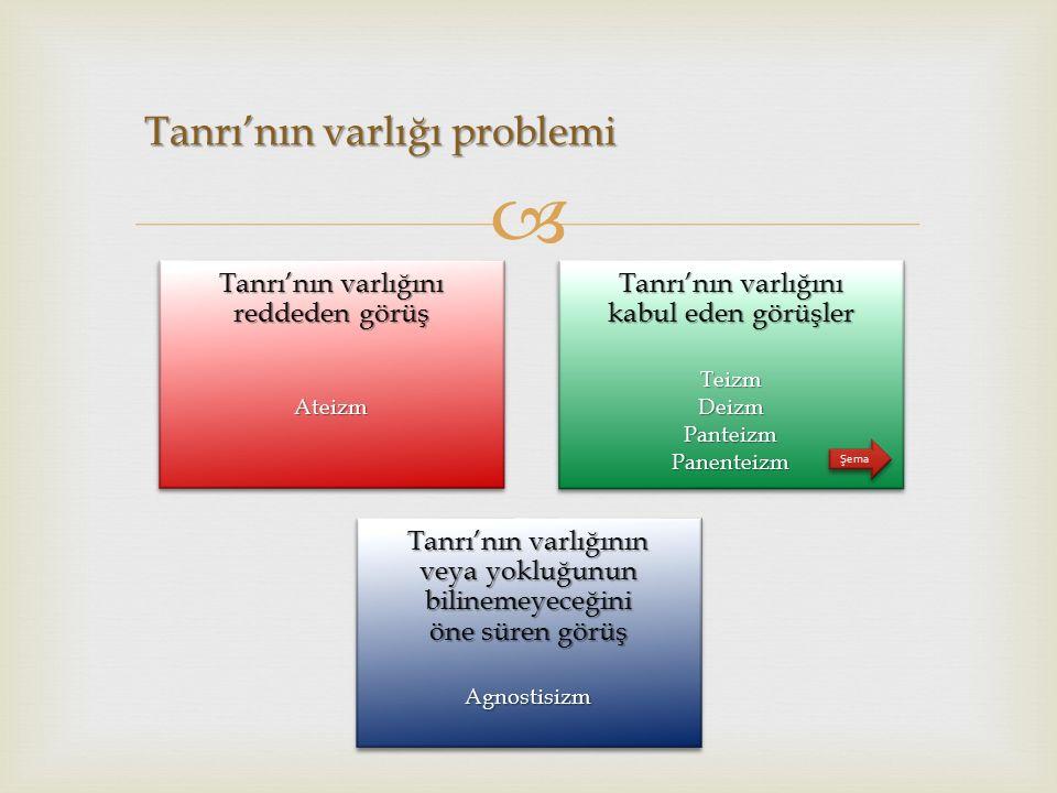  Tanrı'nın varlığını kabul eden görüşler TeizmDeizmPanteizmPanenteizm Tanrı'nın varlığını kabul eden görüşler Teizm Deizm Panteizm Panenteizm Tanrı'n