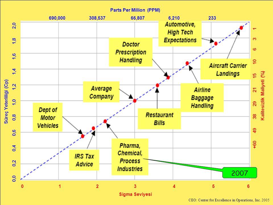Yalın 6 Sigma uyguluyor Süreç Yeterliliği (Cp) 0,0 0,2 0,4 0,6 0,8 1,0 1,2 1,4 1,6 1,8 2,0 0 1 2 3 45 6 Sigma Seviyesi Parts Per Million (PPM) 690,000