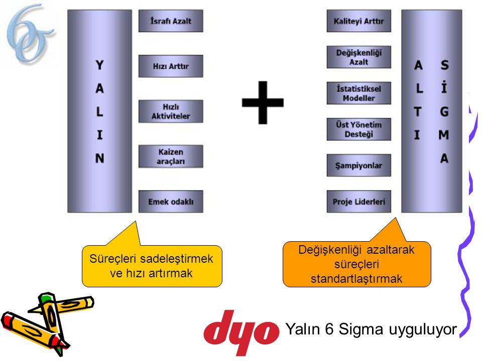 Yalın 6 Sigma uyguluyor Süreçleri sadeleştirmek ve hızı artırmak Değişkenliği azaltarak süreçleri standartlaştırmak