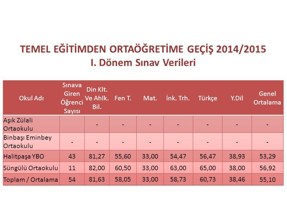 TEMEL EĞİTİMDEN ORTAÖĞRETİME GEÇİŞ 2014/2015 I. Dönem Sınav Verileri