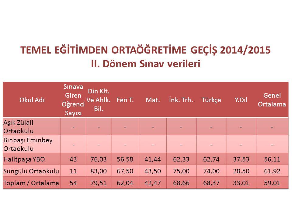 TEMEL EĞİTİMDEN ORTAÖĞRETİME GEÇİŞ 2014/2015 II. Dönem Sınav verileri
