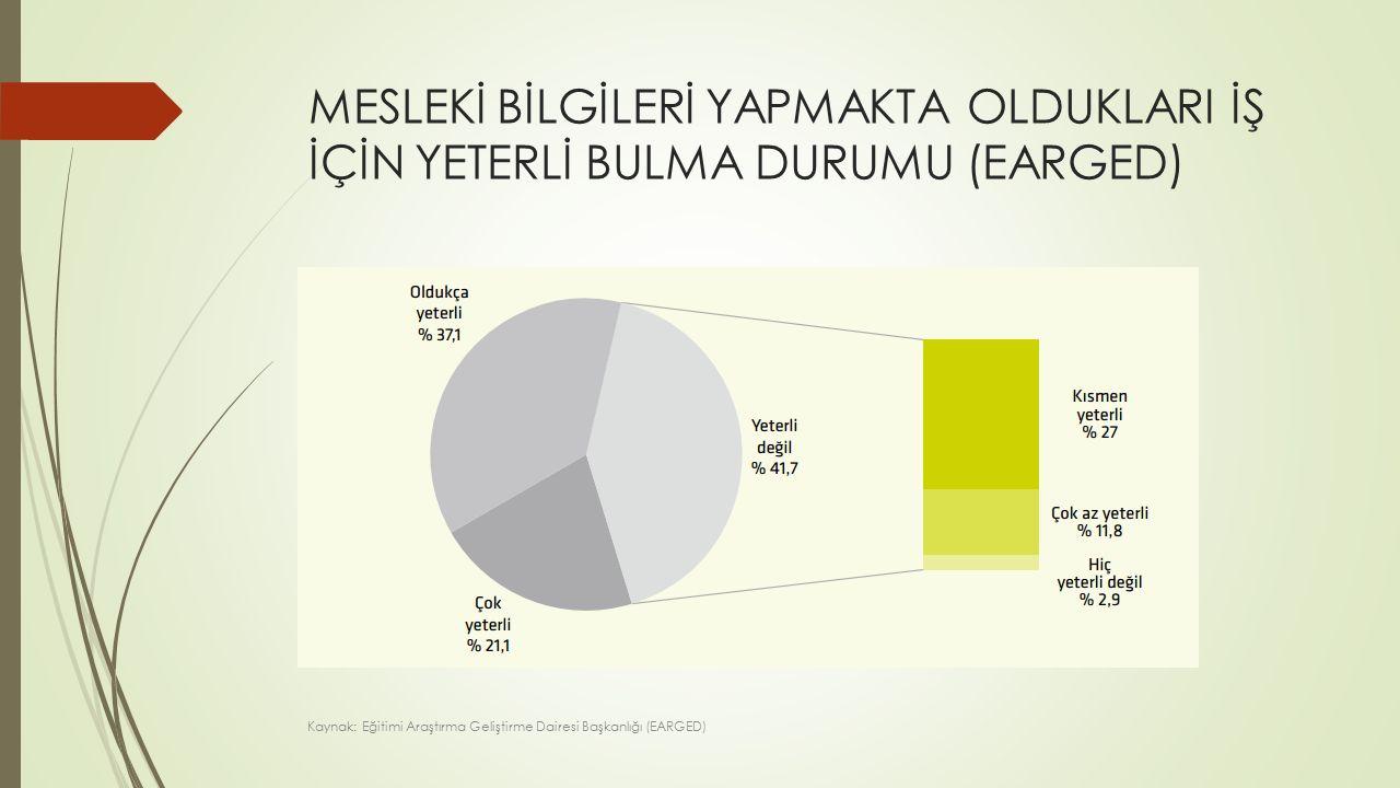 GENÇ NÜFUSUN (15-24 YAŞ) İŞGÜCÜ PİYASALARI TEMEL GÖSTERGELERİ Kaynak: Türkiye İstatistik Kurumu (TÜİK)