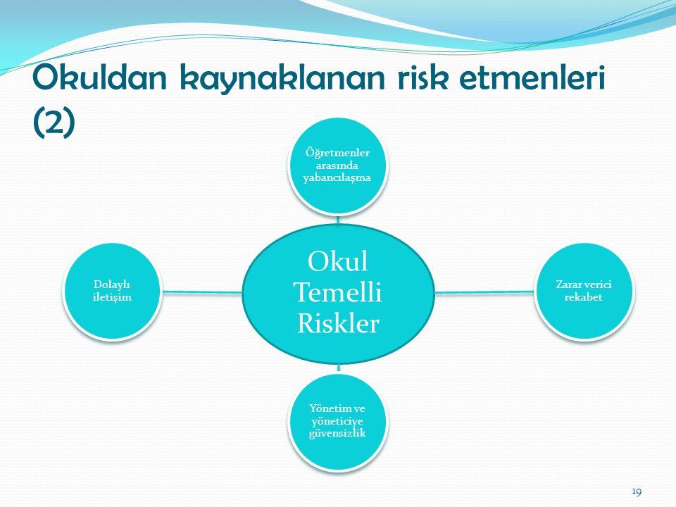 Okuldan kaynaklanan risk etmenleri (2) Okul Temelli Riskler Öğretmenler arasında yabancılaşma Zarar verici rekabet Yönetim ve yöneticiye güvensizlik D