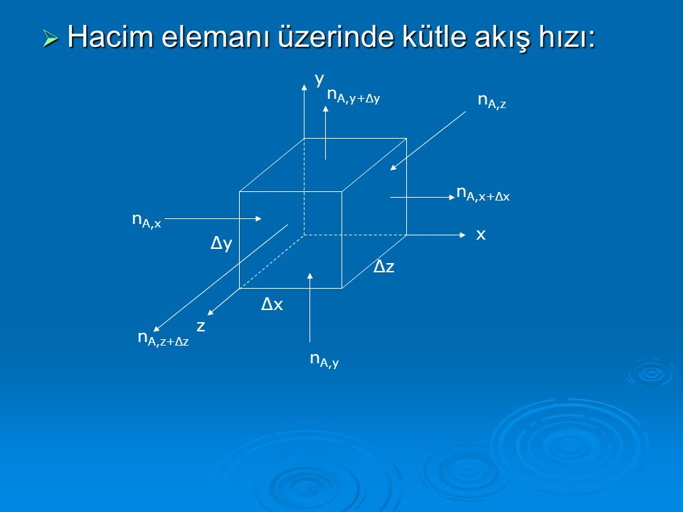  Net Akış Hızları (Madde çıkış – madde giriş hızları): x yönünde: (n A,x ΔyΔz) x+Δx - (n A,x ΔyΔz) x y yönünde: (n A,y ΔxΔz) y+Δy - (n A,x ΔxΔz) y z yönünde: (n A,z ΔxΔy) z+Δz - (n A,z ΔxΔy) z   Hacim elemanı içinde birikim olur.