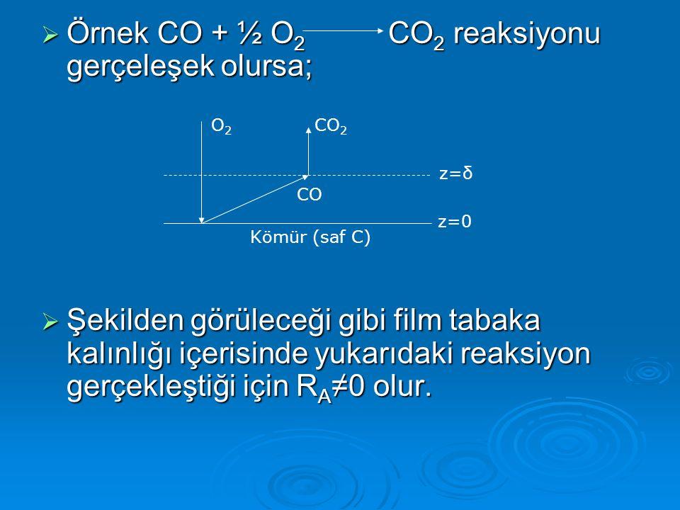  Örnek CO + ½ O 2 CO 2 reaksiyonu gerçeleşek olursa;  Şekilden görüleceği gibi film tabaka kalınlığı içerisinde yukarıdaki reaksiyon gerçekleştiği için R A ≠0 olur.
