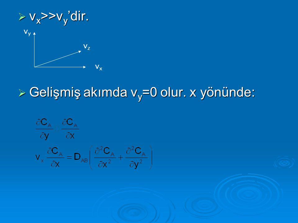  v x >>v y 'dir.  Gelişmiş akımda v y =0 olur. x yönünde: vxvx vyvy vzvz
