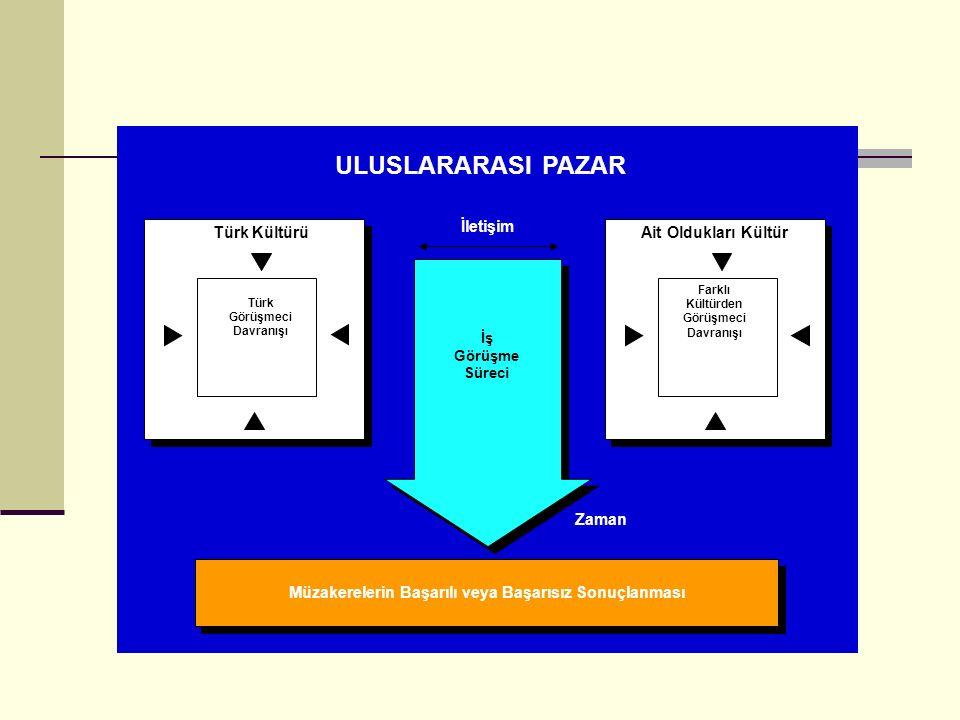 ULUSLARARASI PAZAR Türk Kültürü Türk Görüşmeci Davranışı Ait Oldukları Kültür Farklı Kültürden Görüşmeci Davranışı İletişim İş Görüşme Süreci Zaman Mü