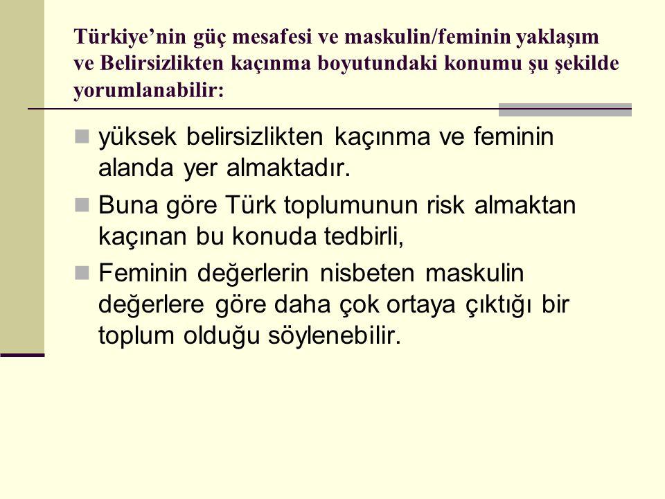 Türkiye'nin güç mesafesi ve maskulin/feminin yaklaşım ve Belirsizlikten kaçınma boyutundaki konumu şu şekilde yorumlanabilir: yüksek belirsizlikten ka