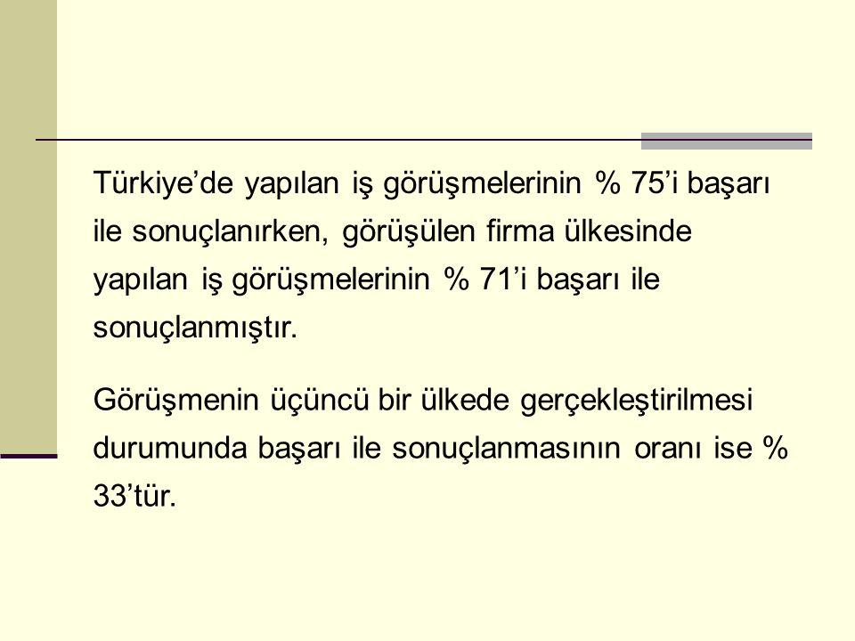 Türkiye'de yapılan iş görüşmelerinin % 75'i başarı ile sonuçlanırken, görüşülen firma ülkesinde yapılan iş görüşmelerinin % 71'i başarı ile sonuçlanmı