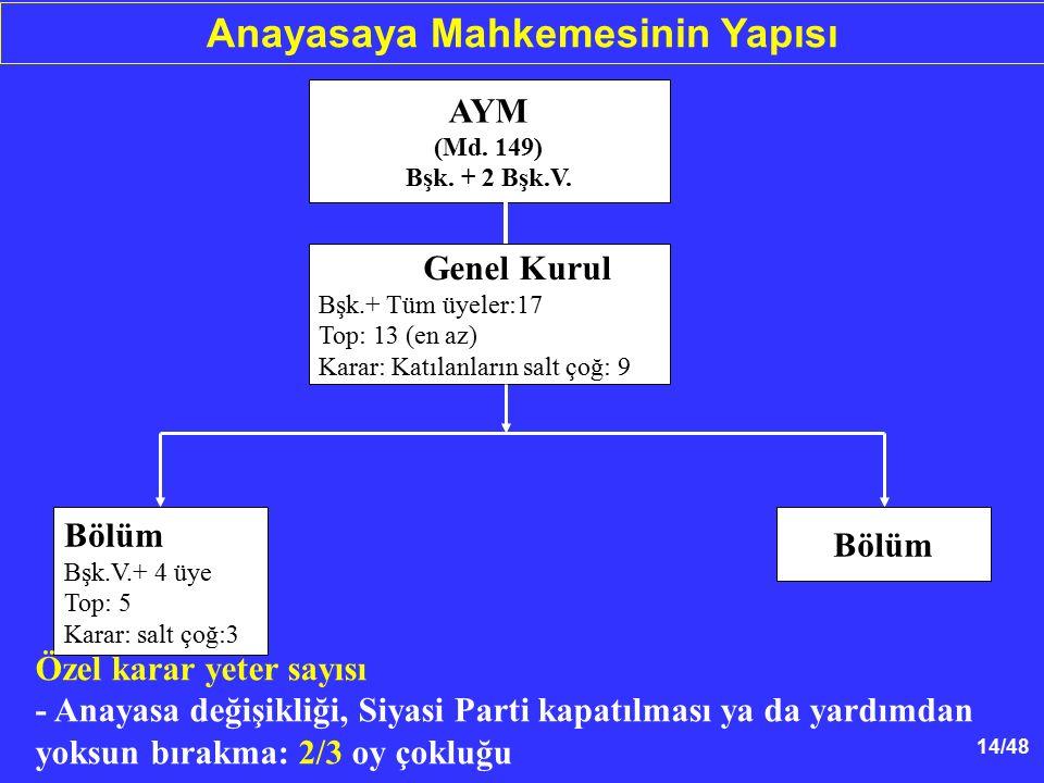 14/48 Anayasaya Mahkemesinin Yapısı Genel Kurul Bşk.+ Tüm üyeler:17 Top: 13 (en az) Karar: Katılanların salt çoğ: 9 AYM (Md. 149) Bşk. + 2 Bşk.V. Bölü