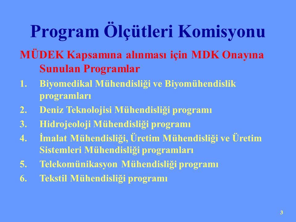 3 Program Ölçütleri Komisyonu MÜDEK Kapsamına alınması için MDK Onayına Sunulan Programlar 1.Biyomedikal Mühendisliği ve Biyomühendislik programları 2.Deniz Teknolojisi Mühendisliği programı 3.Hidrojeoloji Mühendisliği programı 4.İmalat Mühendisliği, Üretim Mühendisliği ve Üretim Sistemleri Mühendisliği programları 5.Telekomünikasyon Mühendisliği programı 6.Tekstil Mühendisliği programı