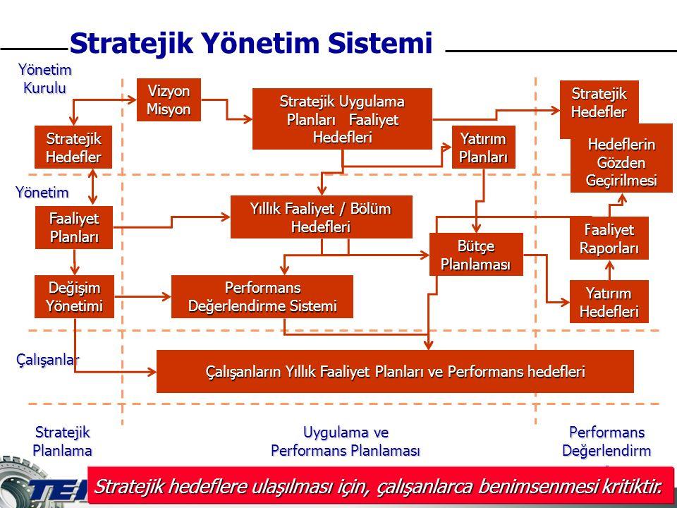 19 of 33 Stratejik Hedefler Hedeflerin Gözden Geçirilmesi Stratejik Yönetim Sistemi Yönetim Kurulu Yönetim Çalışanlar Stratejik Hedefler Faaliyet Planları Vizyon Misyon Stratejik Uygulama Planları Faaliyet Hedefleri Yatırım Planları Yıllık Faaliyet / Bölüm Hedefleri Bütçe Planlaması Performans Değerlendirme Sistemi Çalışanların Yıllık Faaliyet Planları ve Performans hedefleri Faaliyet Raporları Yatırım Hedefleri Stratejik Planlama Uygulama ve Performans Planlaması Performans Değerlendirm e Stratejik hedeflere ulaşılması için, çalışanlarca benimsenmesi kritiktir.