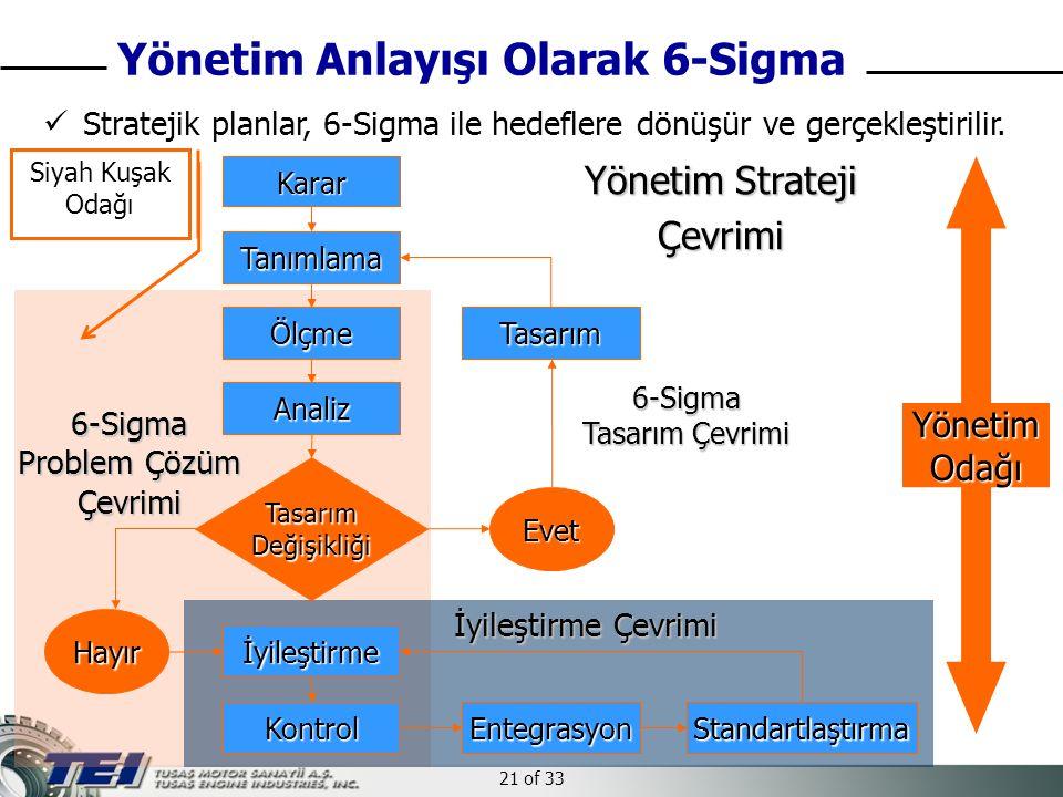 21 of 33 Yönetim Anlayışı Olarak 6-Sigma Stratejik planlar, 6-Sigma ile hedeflere dönüşür ve gerçekleştirilir. Karar Tanımlama TasarımDeğişikliği Ölçm