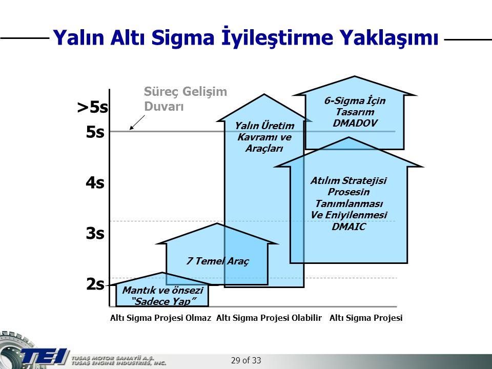 29 of 33 4s 5s 3s 2s >5s Yalın Üretim Kavramı ve Araçları Süreç Gelişim Duvarı 6-Sigma İçin Tasarım DMADOV Altı Sigma Projesi OlmazAltı Sigma ProjesiAltı Sigma Projesi Olabilir Atılım Stratejisi Prosesin Tanımlanması Ve Eniyilenmesi DMAIC 7 Temel Araç Mantık ve önsezi Sadece Yap Yalın Altı Sigma İyileştirme Yaklaşımı