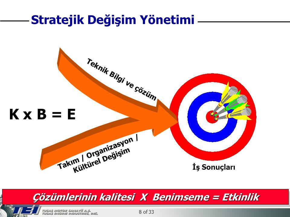 8 of 33 Teknik Bilgi ve çözüm Takım / Organizasyon / Kültürel Değişim K x B = E İş Sonuçları Çözümlerinin kalitesi X Benimseme = Etkinlik Stratejik Değişim Yönetimi