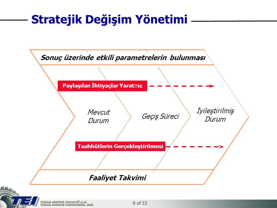 9 of 33 Sonuç üzerinde etkili parametrelerin bulunması Faaliyet Takvimi Mevcut Durum Geçiş Süreci İyileştirilmiş Durum Paylaşılan İhtiyaçlar Yaratma Taahhütlerin Gerçekleştirilmesi Stratejik Değişim Yönetimi