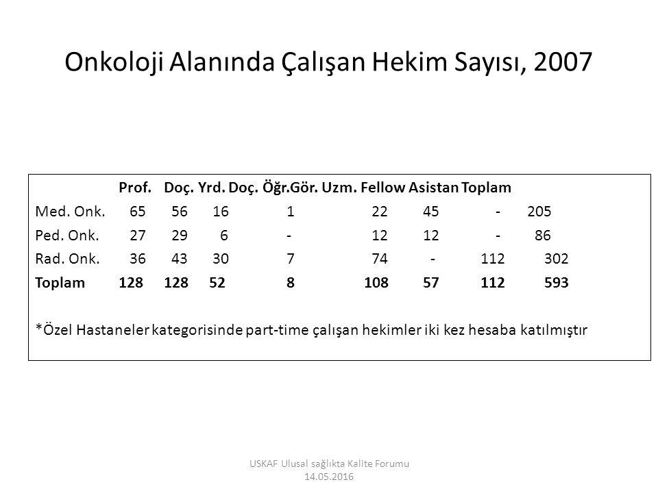 Onkoloji Alanında Çalışan Hekim Sayısı, 2007 Prof.Doç.