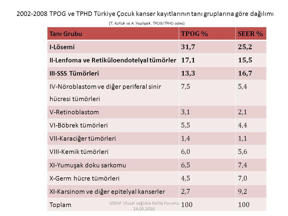 Tanı Grubu TPOG %SEER % I-Lösemi 31,725,2 II-Lenfoma ve Retiküloendotelyal tümörler 17,115,5 III-SSS Tümörleri 13,316,7 IV-Nöroblastom ve diğer periferal sinir hücresi tümörleri 7,55,4 V-Retinoblastom 3,12,1 VI-Böbrek tümörleri 5,54,4 VII-Karaciğer tümörleri 1,41,1 VIII-Kemik tümörleri 6,05,6 XI-Yumuşak doku sarkomu 6,57,4 X-Germ hücre tümörleri 4,57,0 XI-Karsinom ve diğer epitelyal kanserler 2,79,2 Toplam 100 2002-2008 TPOG ve TPHD Türkiye Çocuk kanser kayıtlarının tanı gruplarına göre dağılımı (T.