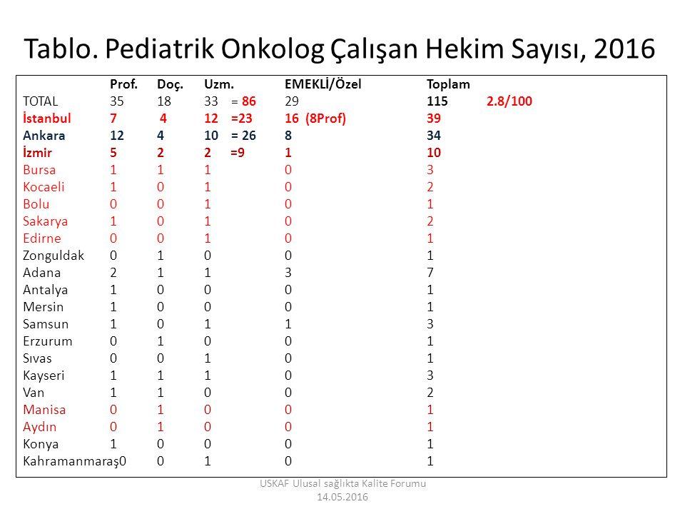 Tablo. Pediatrik Onkolog Çalışan Hekim Sayısı, 2016 Prof.Doç.