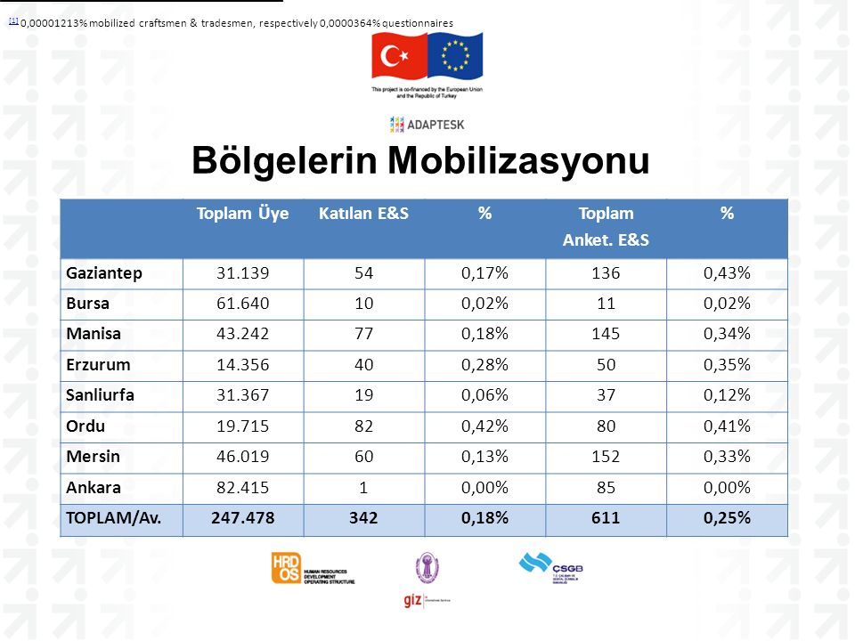 Bölgelerin Mobilizasyonu [1] [1] 0,00001213% mobilized craftsmen & tradesmen, respectively 0,0000364% questionnaires Toplam ÜyeKatılan E&S% Toplam Ank
