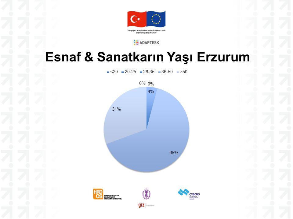 Esnaf & Sanatkarın Yaşı Erzurum
