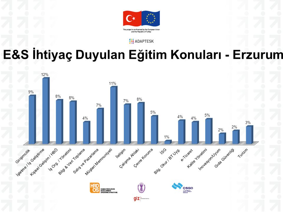 E&S İhtiyaç Duyulan Eğitim Konuları - Erzurum