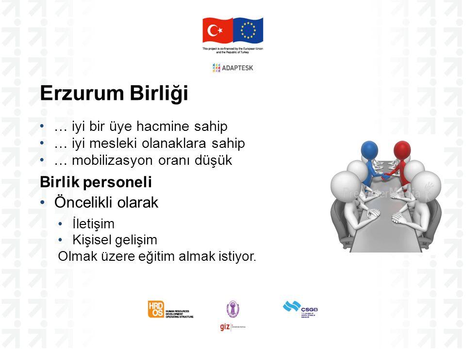 Erzurum Birliği … iyi bir üye hacmine sahip … iyi mesleki olanaklara sahip … mobilizasyon oranı düşük Birlik personeli Öncelikli olarak İletişim Kişis
