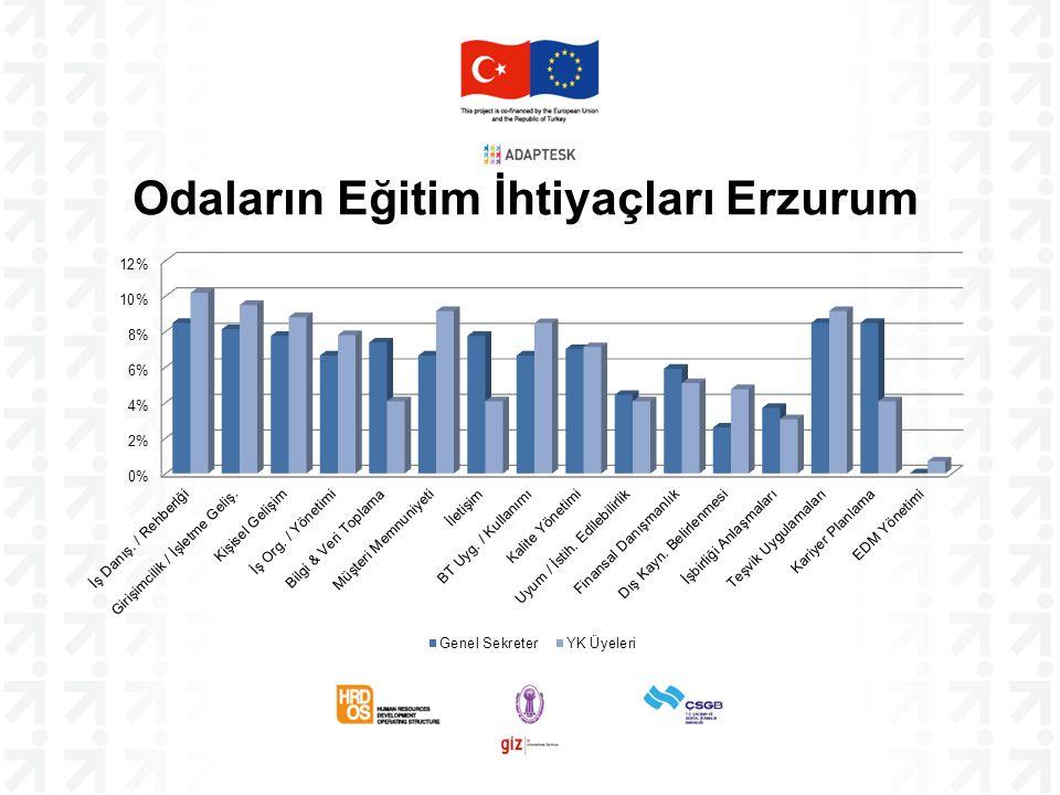 Odaların Eğitim İhtiyaçları Erzurum