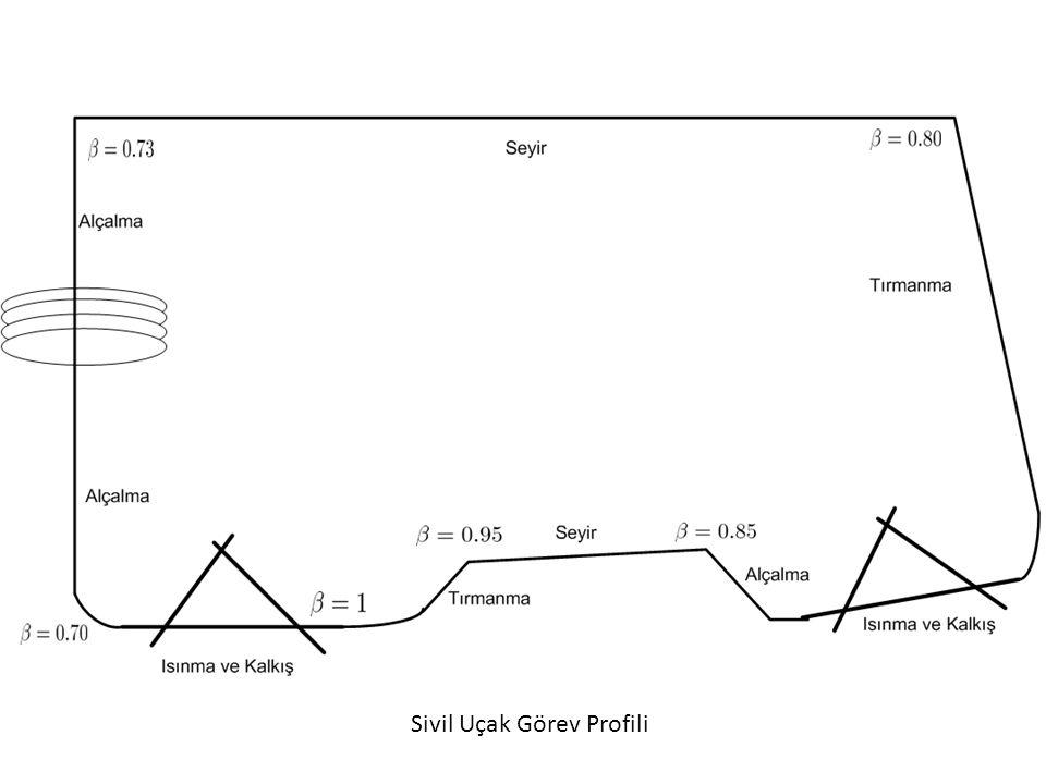 Sivil Uçak Görev Profili