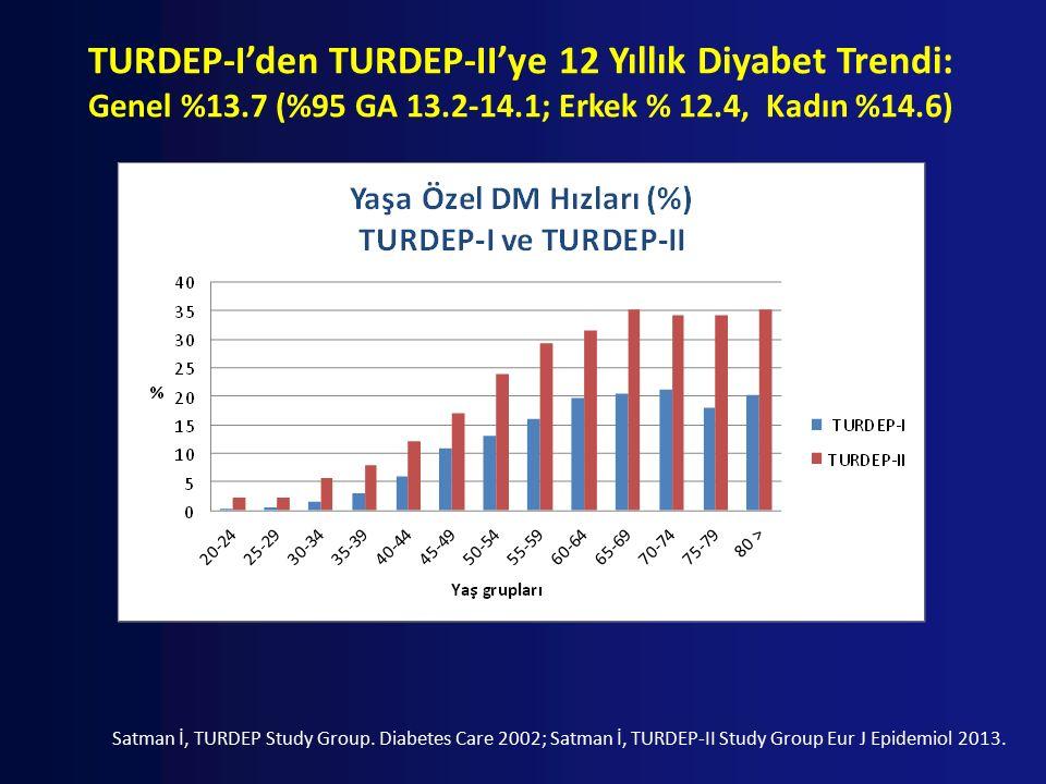 TURDEP-I'den TURDEP-II'ye 12 Yıllık Diyabet Trendi: Genel %13.7 (%95 GA 13.2-14.1; Erkek % 12.4, Kadın %14.6) Satman İ, TURDEP Study Group.