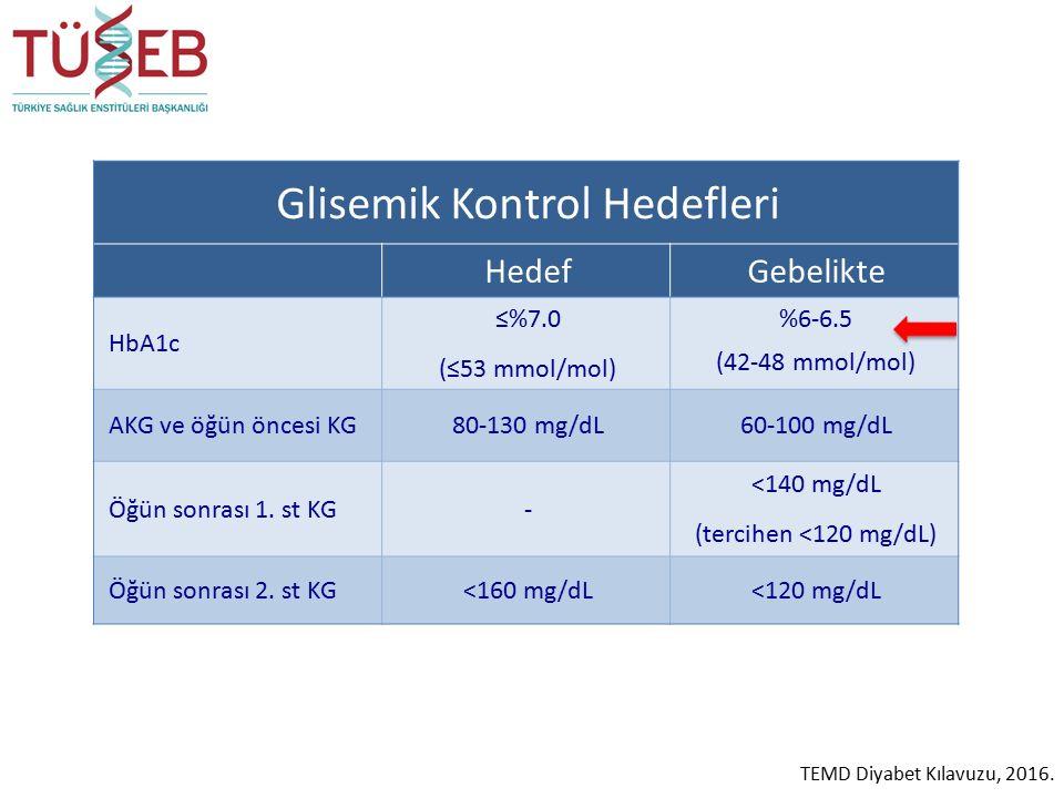Glisemik Kontrol Hedefleri HedefGebelikte HbA1c ≤%7.0 (≤53 mmol/mol) %6-6.5 (42-48 mmol/mol) AKG ve öğün öncesi KG80-130 mg/dL60-100 mg/dL Öğün sonrası 1.