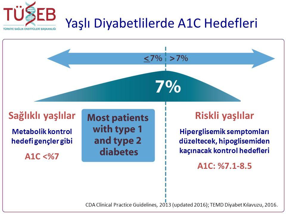 Yaşlı Diyabetlilerde A1C Hedefleri which must be balanced against the risk of hypoglycemia Sağlıklı yaşlılar Metabolik kontrol hedefi gençler gibi A1C <%7 Riskli yaşlılar Hiperglisemik semptomları düzeltecek, hipoglisemiden kaçınacak kontrol hedefleri A1C: %7.1-8.5 CDA Clinical Practice Guidelines, 2013 (updated 2016); TEMD Diyabet Kılavuzu, 2016.