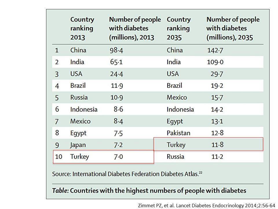 Avrupa'da Diyabetin En Yüksek Oranda Görüldüğü İlk Beş Ülke (20-79 yaş) 2013 Yılı Diyabetli Nüfus SıraÜlkeMilyon kişi 1Rusya Federasyonu10.9 2Almanya7.6 3Türkiye7.0 4İspanya3.8 5İtalya3.6 2013 Yılı Diyabet Sıklığı SıraÜlke% 1Türkiye14.85 2Montenegro10.11 3Makedonya, TFYR9.98 4Sırbistan9.92 5Bosna Hersek9.70 IDF 6th Diabetes Atlas, 2013