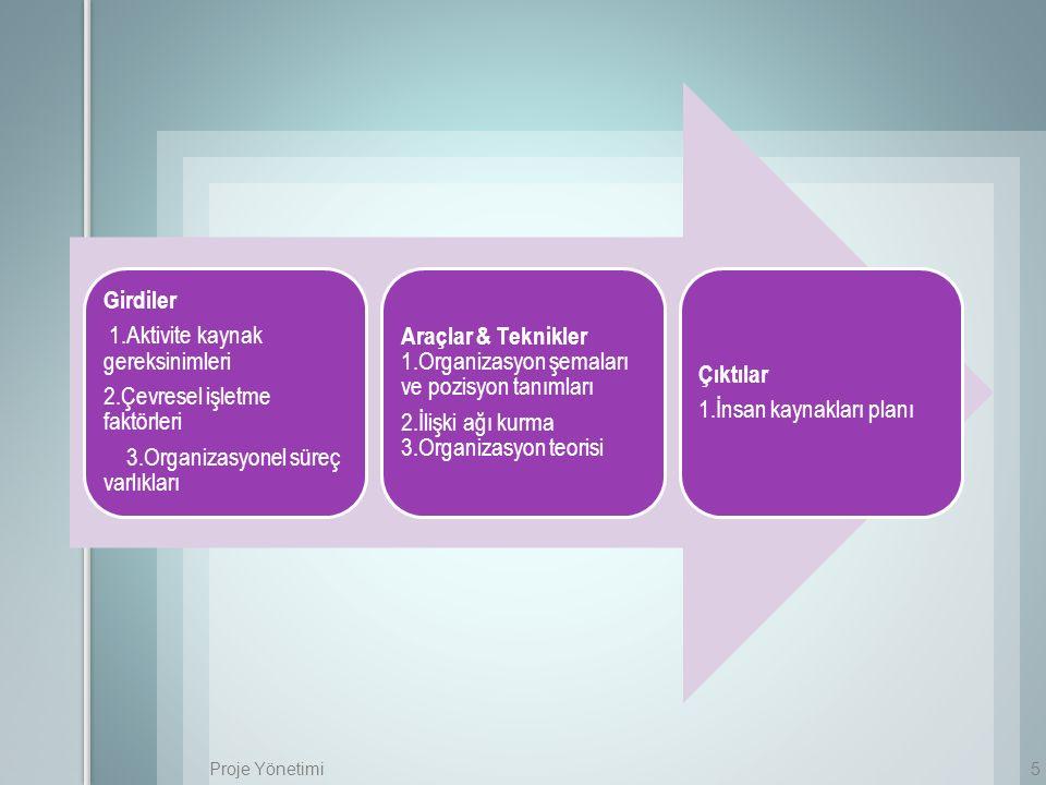 Proje Yönetimi5 Girdiler 1.Aktivite kaynak gereksinimleri 2.Çevresel işletme faktörleri 3.Organizasyonel süreç varlıkları Araçlar & Teknikler 1.Organi
