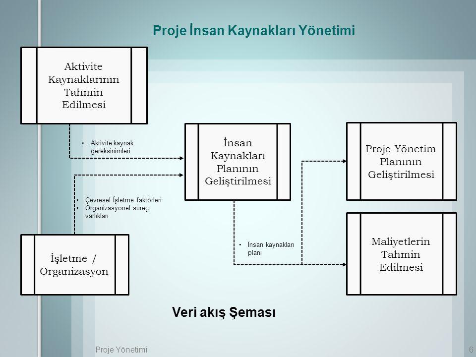 Proje Yönetimi6 Aktivite kaynak gereksinimleri Aktivite Kaynaklarının Tahmin Edilmesi İşletme / Organizasyon İnsan Kaynakları Planının Geliştirilmesi Proje Yönetim Planının Geliştirilmesi Maliyetlerin Tahmin Edilmesi Çevresel İşletme faktörleri Organizasyonel süreç varlıkları İnsan kaynakları planı Proje İnsan Kaynakları Yönetimi Veri akış Şeması