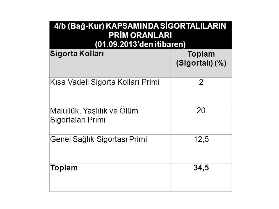 4/b (Bağ-Kur) KAPSAMINDA SİGORTALILARIN PRİM ORANLARI (01.09.2013'den itibaren) Sigorta KollarıToplam (Sigortalı) (%) Kısa Vadeli Sigorta Kolları Prim