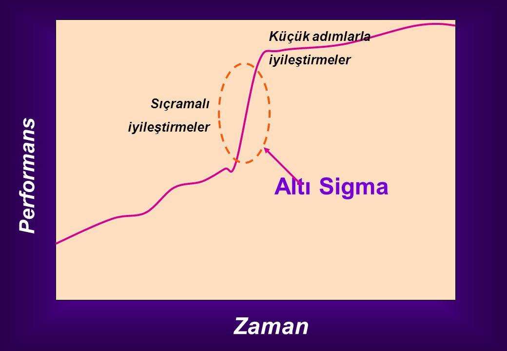 Performans Zaman Küçük adımlarla iyileştirmeler Sıçramalı iyileştirmeler Altı Sigma