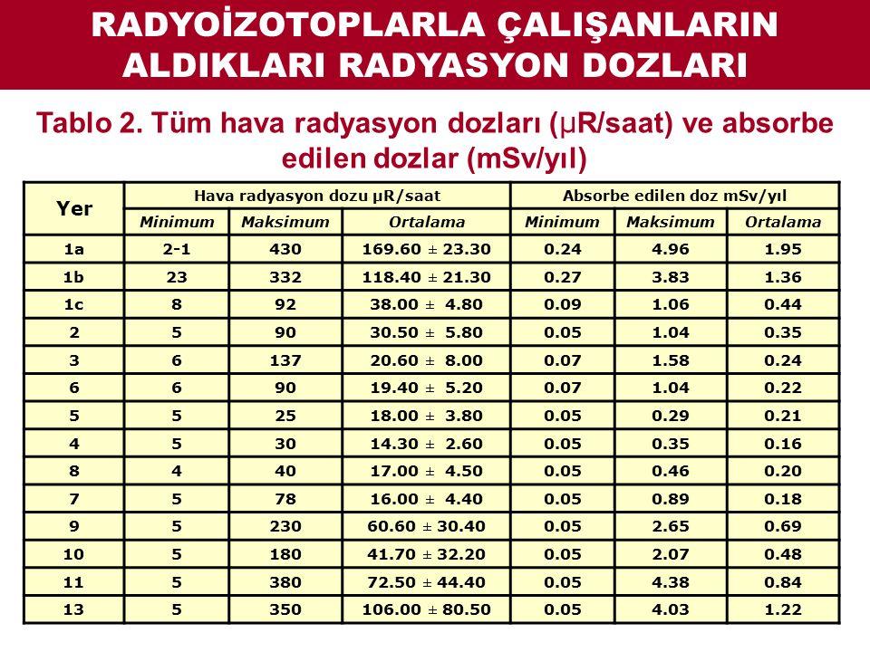 RADYOİZOTOPLARLA ÇALIŞANLARIN ALDIKLARI RADYASYON DOZLARI Tablo 2.