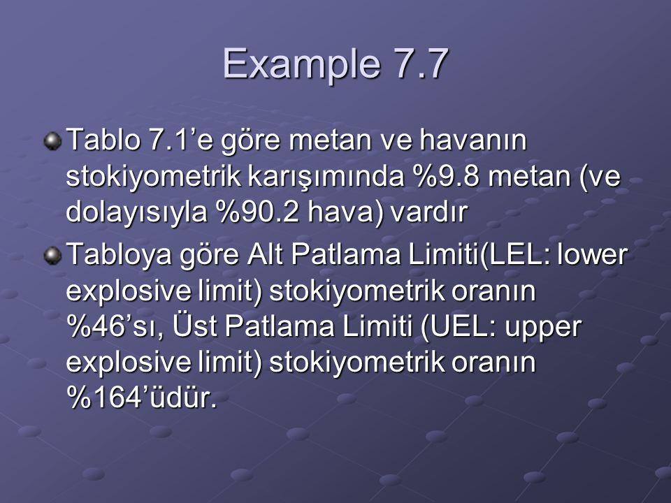 Example 7.7 Tablo 7.1'e göre metan ve havanın stokiyometrik karışımında %9.8 metan (ve dolayısıyla %90.2 hava) vardır Tabloya göre Alt Patlama Limiti(LEL: lower explosive limit) stokiyometrik oranın %46'sı, Üst Patlama Limiti (UEL: upper explosive limit) stokiyometrik oranın %164'üdür.